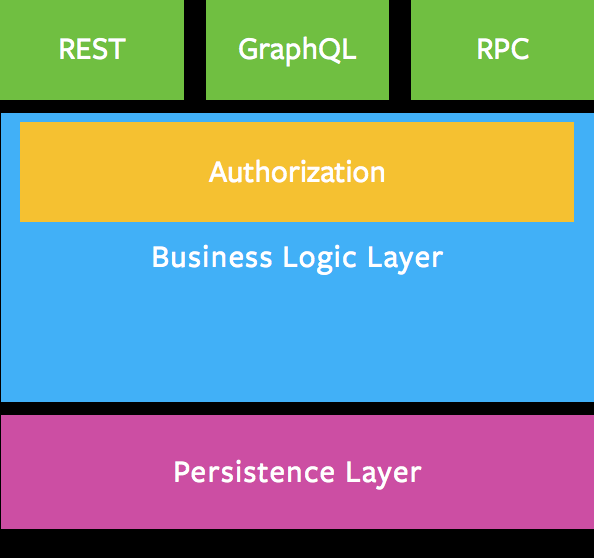 Business Logic Layer Diagram